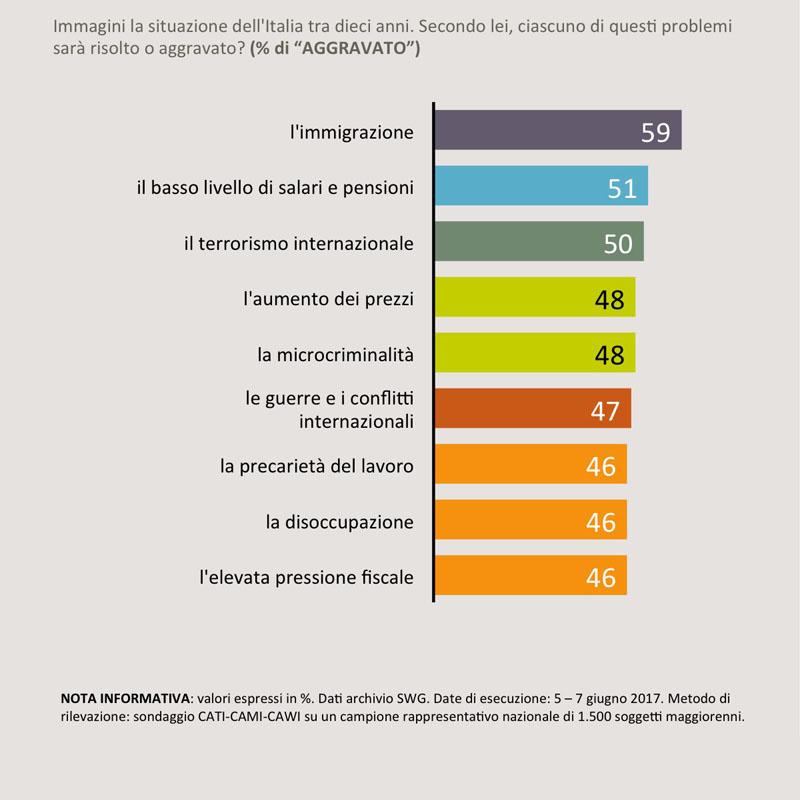 sondaggi politici aspettative futuro giovani