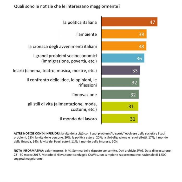 sondaggi politici informazione