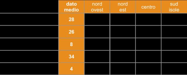 sondaggi politici ixe - partecipazione all'unione europea per area geografica