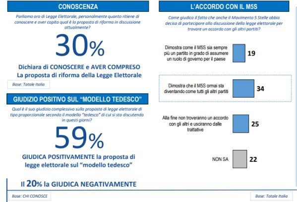 sondaggi politici lorien - gli italiani e il sistema tedesco