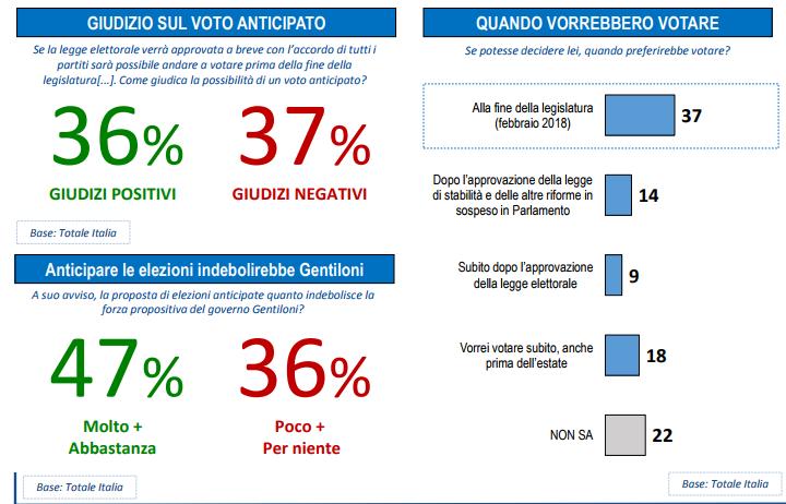 sondaggi politici lorien - intenzioni di voto anticipato