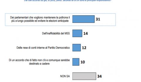 sondaggi politici lorien - le colpe del fallimento della legge elettorale