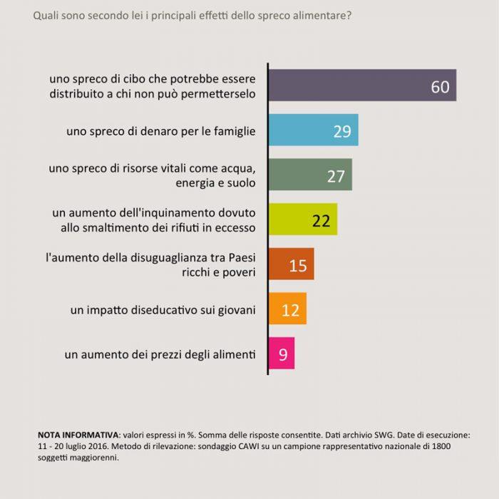sondaggi politici sprechi alimentari 3
