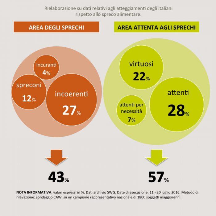 sondaggi politici sprechi alimentari