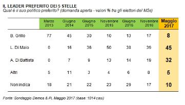sondaggi, sondaggi m5s