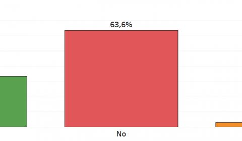 sondaggi politici IUS SOLI