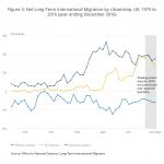 Immigrazione Inghilterra