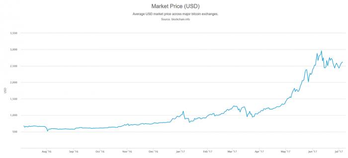 Bitcoin quanto vale oggi: grafico