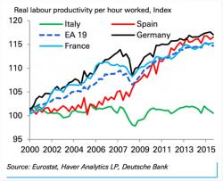 Economia Italia, a che punto è la produttività? Male, molto male