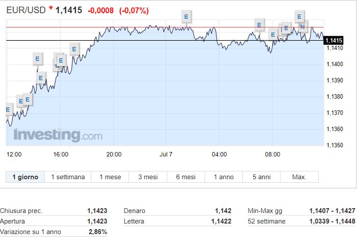 Grafico euro dollar forex