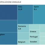 popolazione europa