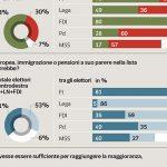 sondaggi, ultimi sondaggi