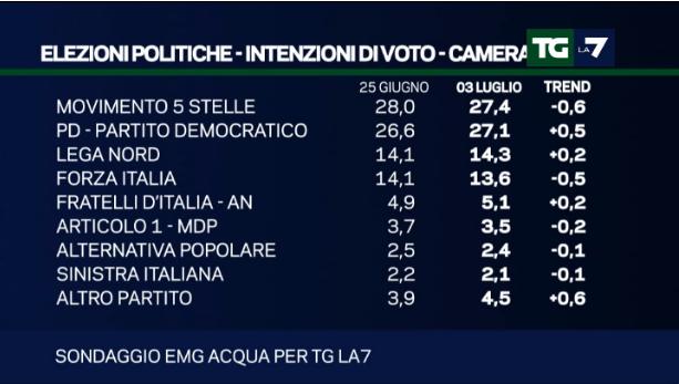 Sondaggio EMG (TgLa7, Mentana): M5S e PD quasi alla pari, Lega al 14,3%
