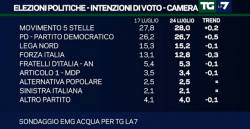 Sondaggi elettorali EMG, piccolo calo del centrodestra, Pd e M5S respirano