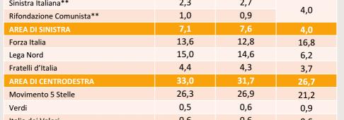 Sondaggi elettorali SWG, ancora in calo M5S e PD, altro balzo del centrodestra
