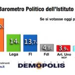 sondaggi elettorali demopolis - intenzioni di voto luglio 2017