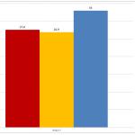 sondaggi elettorali euromedia