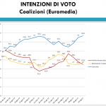 sondaggi elettorali euromedia - intenzioni di voto coalizioni al 14 luglio