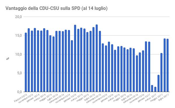 sondaggi elettorali germania - distacco tra CDU e SPD al 14 luglio