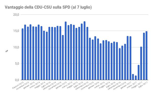 sondaggi elettorali germania - trend distacco cdu spd al 7 luglio