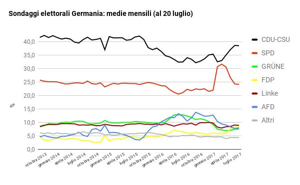 sondaggi elettorali germania - trend intenzioni di voto al 20 luglio