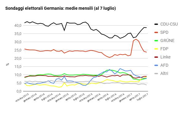 sondaggi elettorali germania - trend intenzioni di voto al 7 luglio