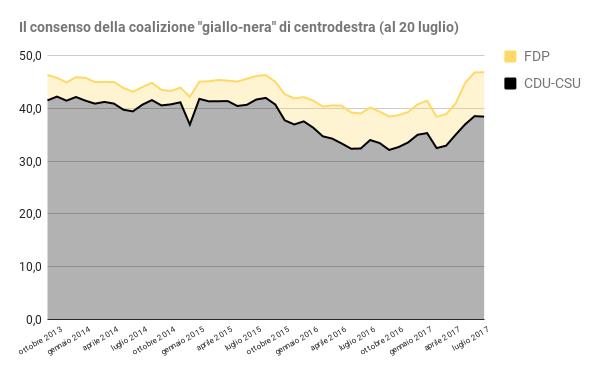 sondaggi elettorali germania - trend intenzioni di voto centrodestra al 20 luglio