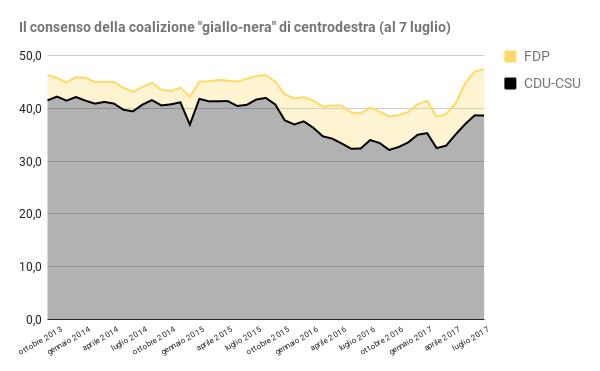 sondaggi elettorali germania - trend intenzioni di voto centrodestra al 7 luglio