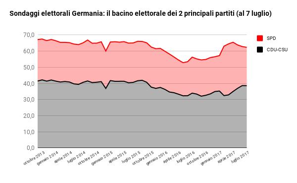sondaggi elettorali germania - trend intenzioni di voto principali partiti al 7 luglio