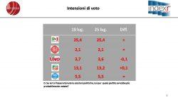 Sondaggi elettorali Index: cresce di poco il Movimento 5 Stelle