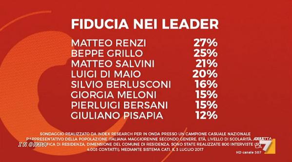 sondaggi elettorali index research - fiducia leader politici al 4 luglio