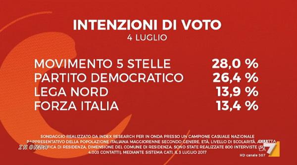 sondaggi elettorali index research - intenzioni di voto al 4 luglio