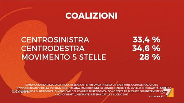 sondaggi elettorali index research - intenzioni di voto coalizioni al 4 luglio