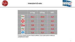 Sondaggi elettorali Index: Pd in caduta libera