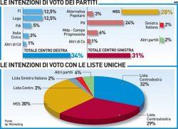 Sondaggi elettorali Ipr Marketing: centrodestra unito davanti a tutti