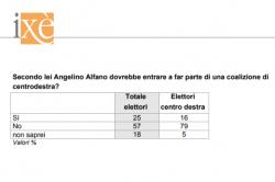 Sondaggi elettorali Ixè: italiani contrari al ritorno di Alfano nel centrodestra