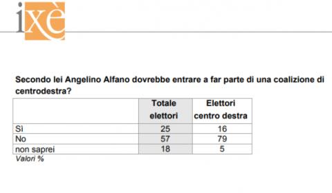 sondaggi elettorali ixè - alfano e centrodestra al 21 luglio
