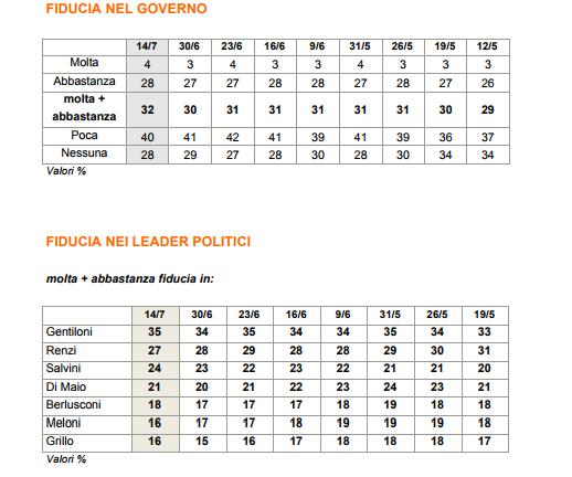 sondaggi elettorali ixè - fiducia governo e leader politici al 14 luglio