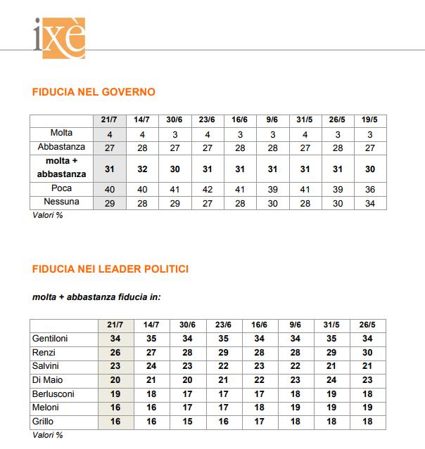 sondaggi elettorali ixè - fiducia governo e leader politici al 21 luglio