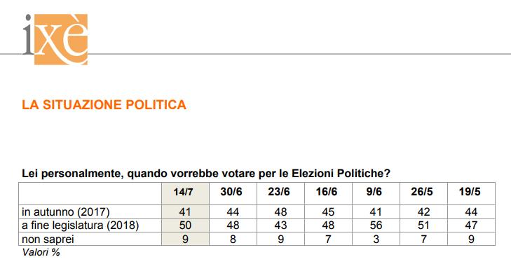 sondaggi elettorali ixè - intenzioni di voto anticipato al 14 luglio