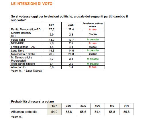 sondaggi elettorali ixè - intenzioni di voto ed affluenza al 14 luglio