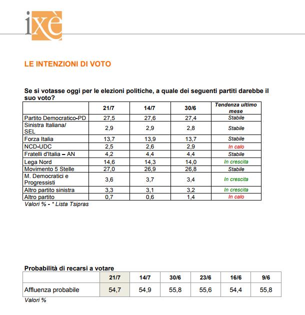 sondaggi elettorali ixè - intenzioni di voto ed affluenza al 21 luglio