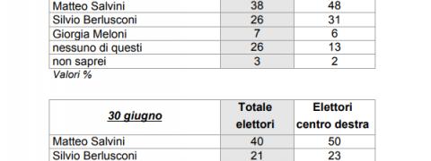 sondaggi elettorali ixè - leader centrodestra