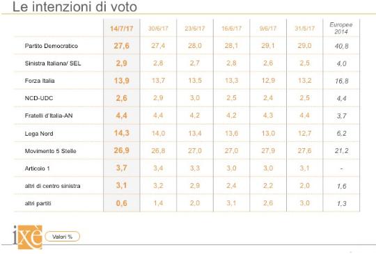 sondaggi elettorali ixè - trend intenzioni di voto al 14 luglio
