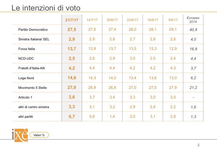 sondaggi elettorali ixè - trend intenzioni di voto al 21 luglio