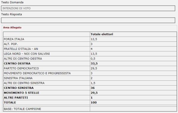 sondaggi elettorali piepoli - intenzioni di voto al 12 luglio