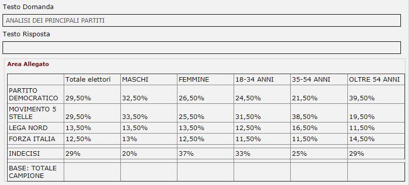 sondaggi elettorali piepoli - intenzioni di voto per fasce di età e sesso al 12 luglio