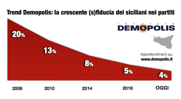 sondaggi elettorali sicilia - fiducia nei partiti per demopolis