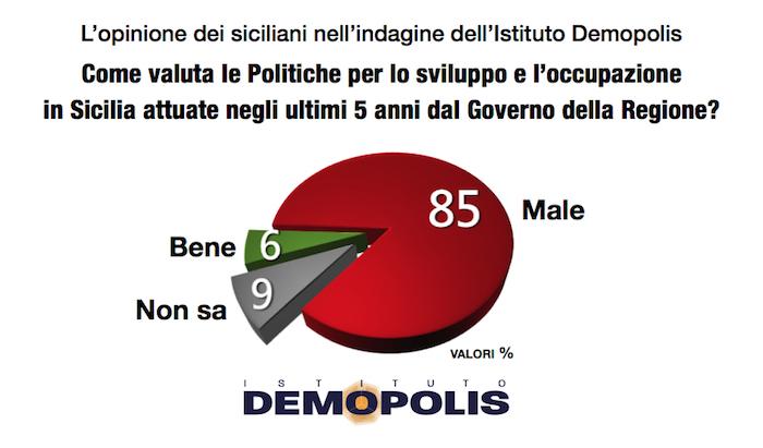 sondaggi elettorali sicilia - giudizio su politiche per sviluppo e lavoro secondo demopolis