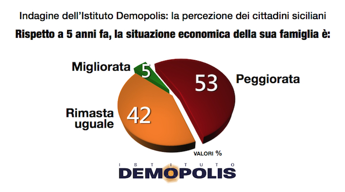 sondaggi elettorali sicilia - percezione economica per demopolis